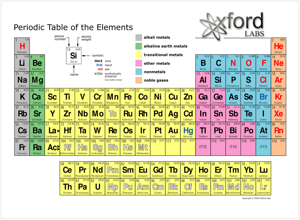 Science cougar illustrated below is a fun but hard periodic table game that really tests your knowledge there are two versions of this game one of them is where you have to list the urtaz Gallery